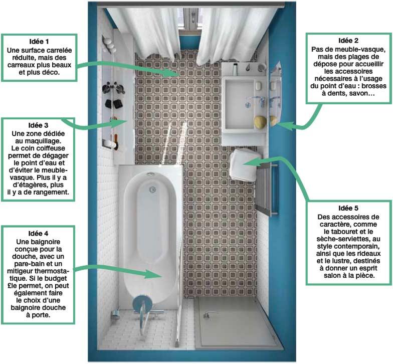 plan d'une salle de bain déco et pas chère